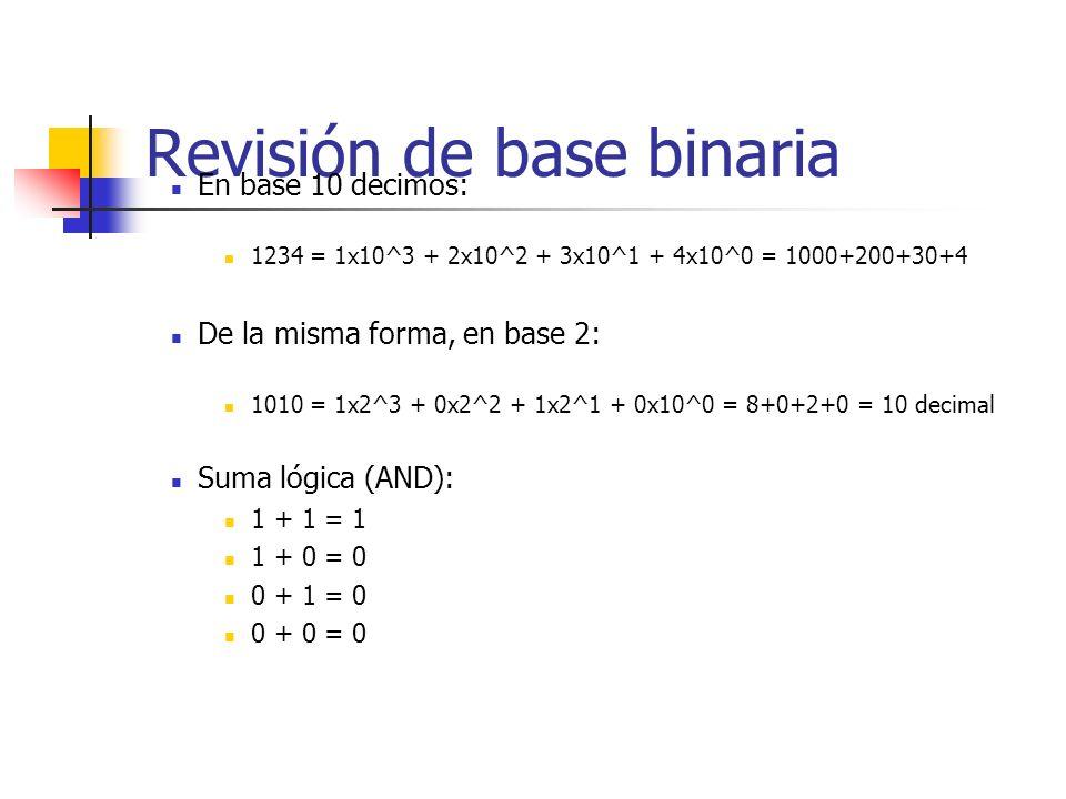 Revisión de base binaria En base 10 decimos: 1234 = 1x10^3 + 2x10^2 + 3x10^1 + 4x10^0 = 1000+200+30+4 De la misma forma, en base 2: 1010 = 1x2^3 + 0x2