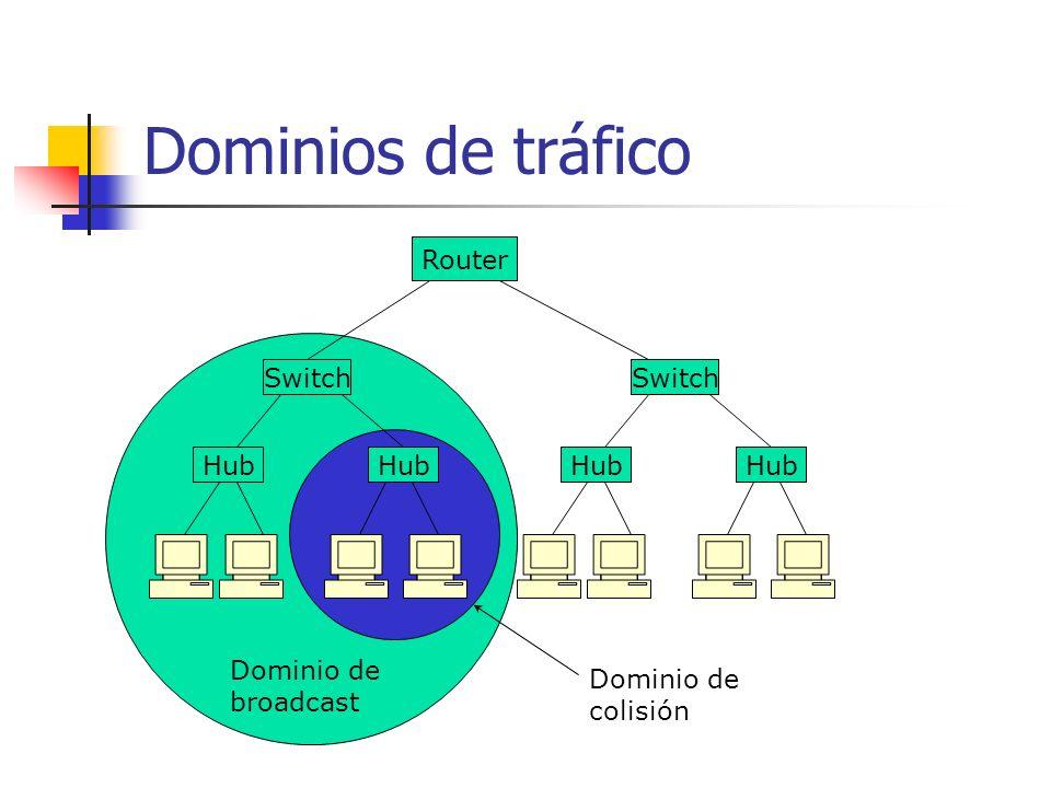 Dominios de tráfico Router Switch Hub Switch Hub Dominio de broadcast Dominio de colisión