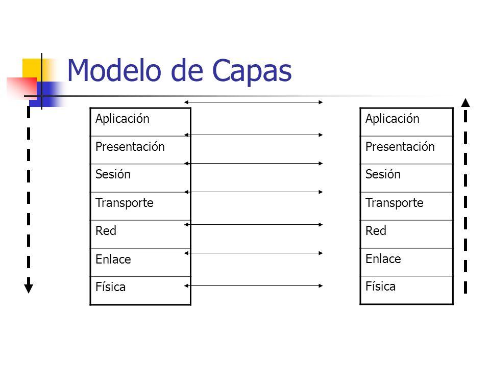 Modelo de Capas Aplicación Presentación Sesión Transporte Red Enlace Física Aplicación Presentación Sesión Transporte Red Enlace Física