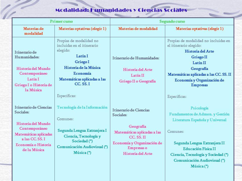 Modalidad: Humanidades y Ciencias Sociales Primer cursoSegundo curso Materias de modalidad Materias optativas (elegir 1)Materias de modalidadMaterias