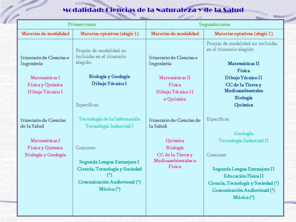 Modalidad: Ciencias de la Naturaleza y de la Salud Primer cursoSegundo curso Materias de modalidadMaterias optativas (elegir 1)Materias de modalidadMa