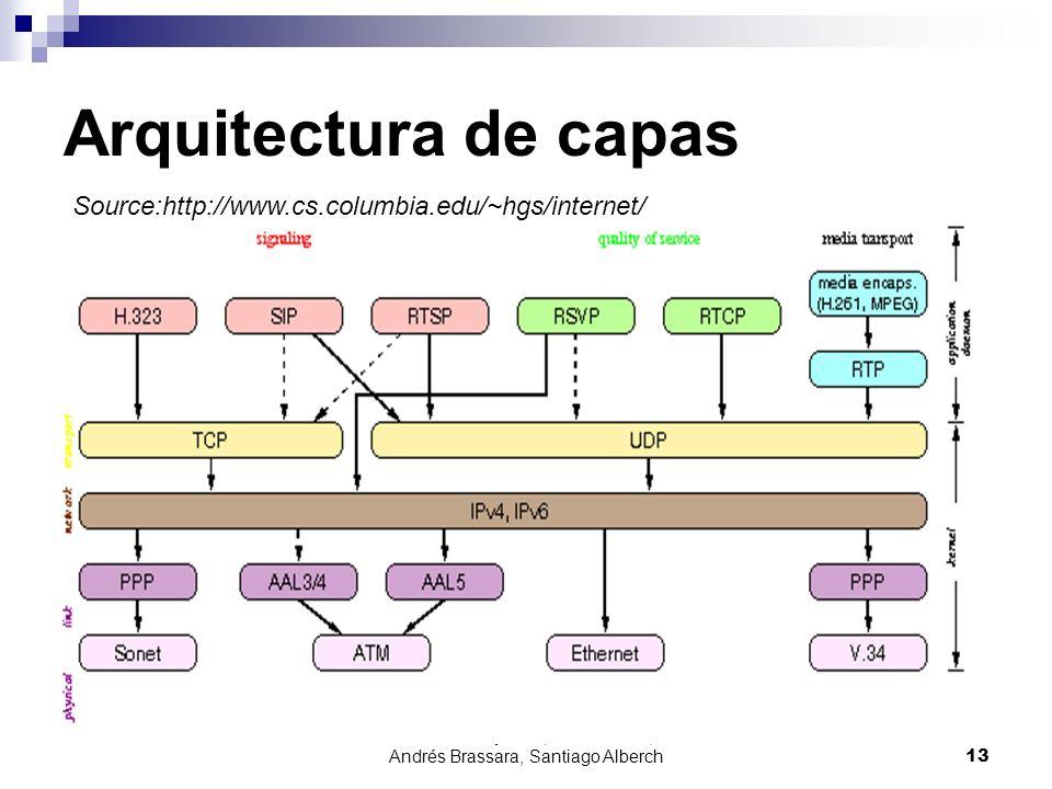 Julián Dunayevich, Lázaro Baca, Andrés Brassara, Santiago Alberch13 Arquitectura de capas Source:http://www.cs.columbia.edu/~hgs/internet/