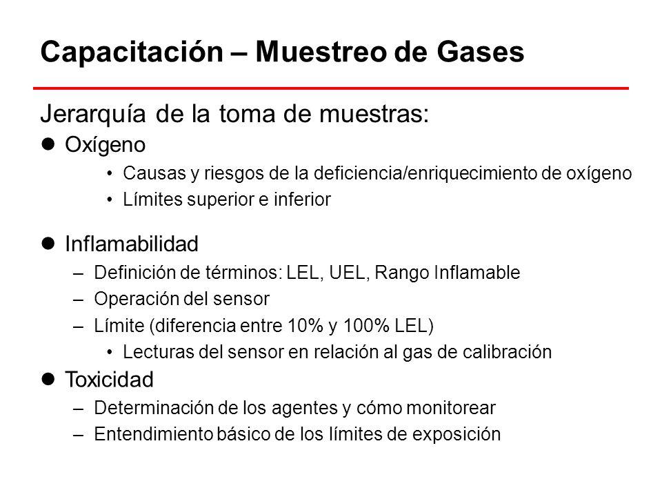Capacitación – Muestreo de Gases Jerarquía de la toma de muestras: Inflamabilidad –Definición de términos: LEL, UEL, Rango Inflamable –Operación del s