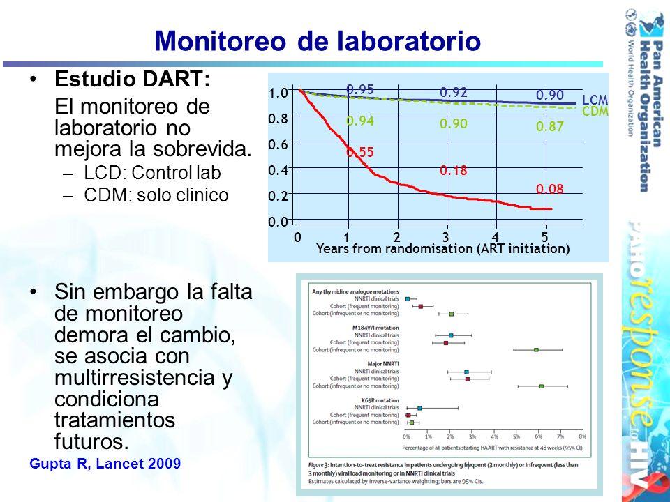 Monitoreo de laboratorio Estudio DART: El monitoreo de laboratorio no mejora la sobrevida. –LCD: Control lab –CDM: solo clinico Sin embargo la falta d