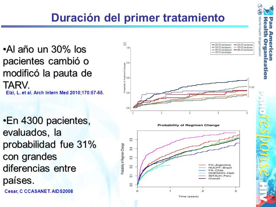 Duración del primer tratamiento Al año un 30% los pacientes cambió o modificó la pauta de TARV.Al año un 30% los pacientes cambió o modificó la pauta