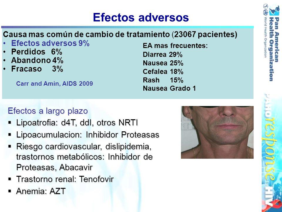 Causa mas común de cambio de tratamiento (23067 pacientes) Efectos adversos 9% Perdidos 6% Abandono 4% Fracaso 3% Carr and Amin, AIDS 2009 Efectos adv