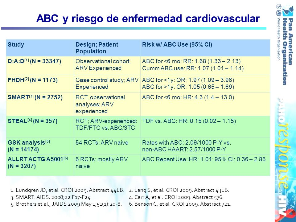 ABC y riesgo de enfermedad cardiovascular 1. Lundgren JD, et al. CROI 2009. Abstract 44LB. 2. Lang S, et al. CROI 2009. Abstract 43LB. 3. SMART. AIDS.