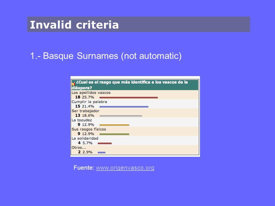 Invalid criteria 1.- Basque Surnames (not automatic) Fuente: www.origenvasco.orgwww.origenvasco.org