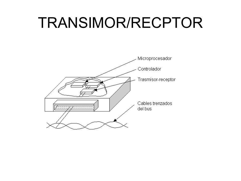 TRANSIMOR/RECPTOR