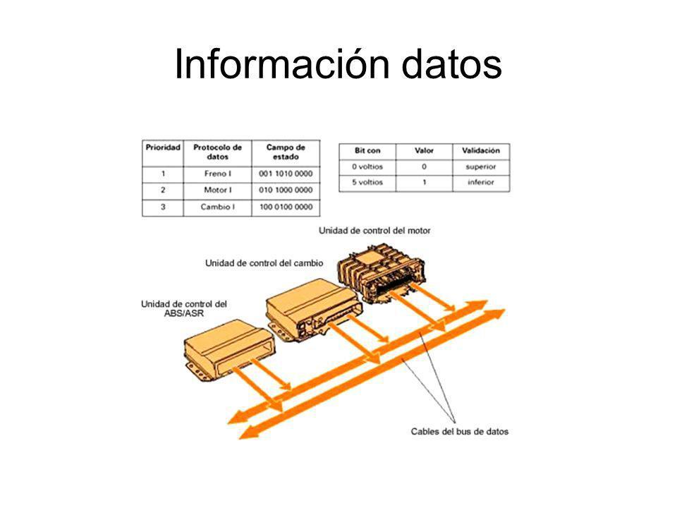 Información datos