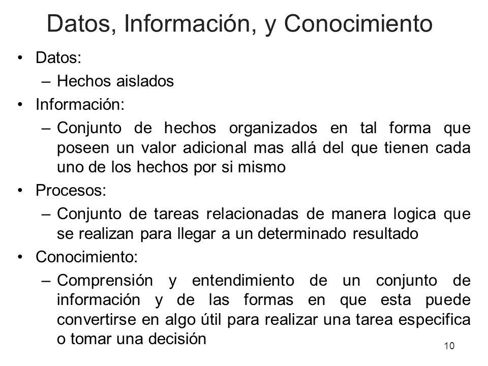 Datos, Información, y Conocimiento Datos: –Hechos aislados Información: –Conjunto de hechos organizados en tal forma que poseen un valor adicional mas