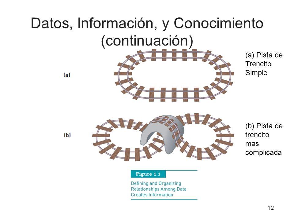 Datos, Información, y Conocimiento (continuación) 12 (a) Pista de Trencito Simple (b) Pista de trencito mas complicada
