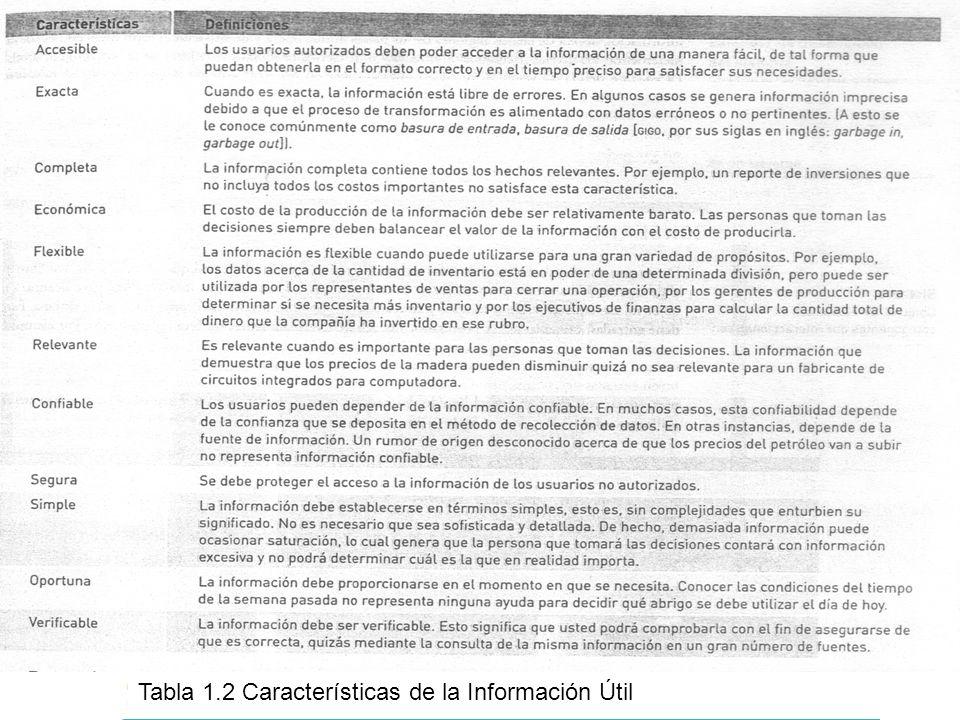 15 Tabla 1.2 Características de la Información Útil