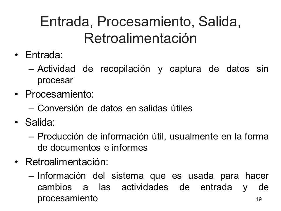 Entrada, Procesamiento, Salida, Retroalimentación Entrada: –Actividad de recopilación y captura de datos sin procesar Procesamiento: –Conversión de da