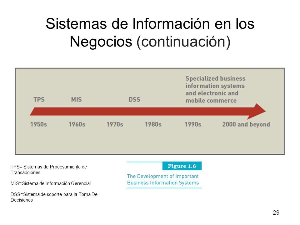 Sistemas de Información en los Negocios (continuación) 29 TPS= Sistemas de Procesamiento de Transacciones MIS=Sistema de Información Gerencial DSS=Sis