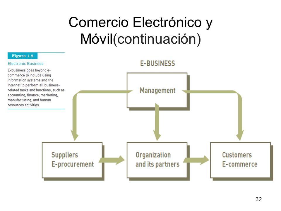 Comercio Electrónico y Móvil(continuación) 32