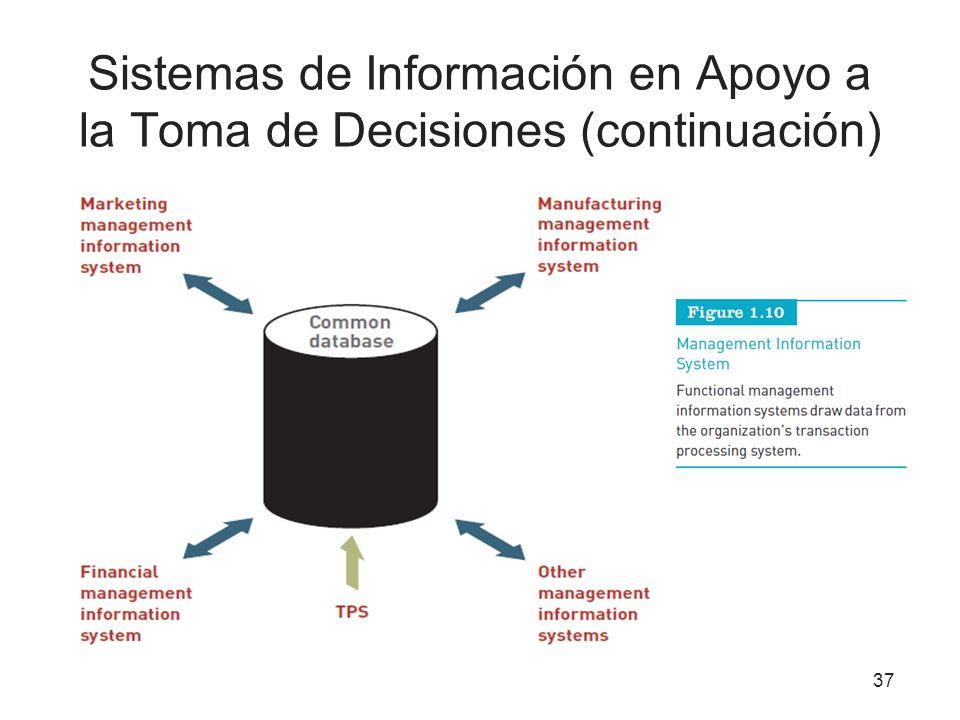 Sistemas de Información en Apoyo a la Toma de Decisiones (continuación) 37
