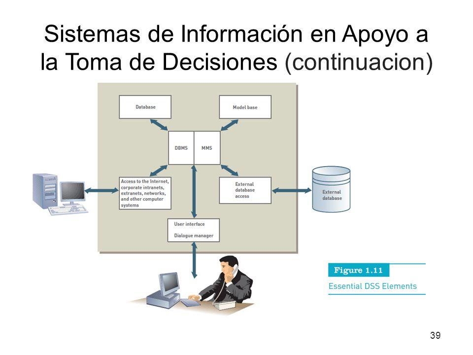 Sistemas de Información en Apoyo a la Toma de Decisiones (continuacion) 39