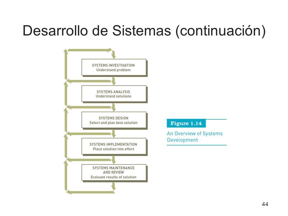 Desarrollo de Sistemas (continuación) 44