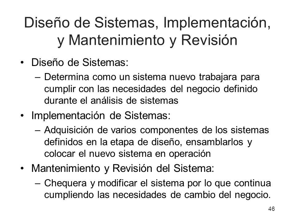Diseño de Sistemas, Implementación, y Mantenimiento y Revisión Diseño de Sistemas: –Determina como un sistema nuevo trabajara para cumplir con las nec