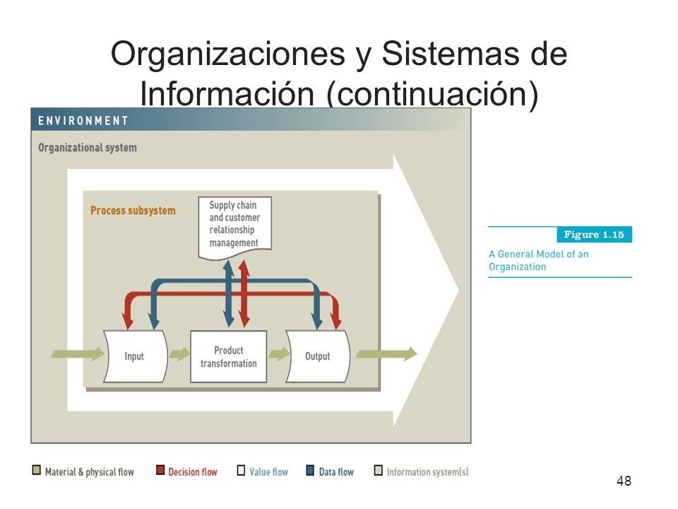 Organizaciones y Sistemas de Información (continuación) 48