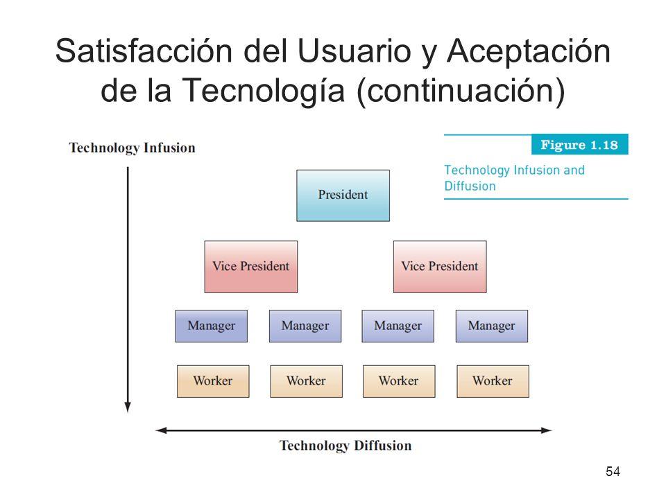 Satisfacción del Usuario y Aceptación de la Tecnología (continuación) 54