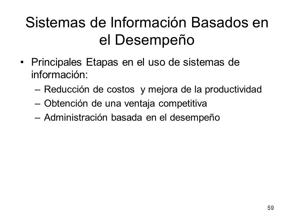 Sistemas de Información Basados en el Desempeño Principales Etapas en el uso de sistemas de información: –Reducción de costos y mejora de la productiv