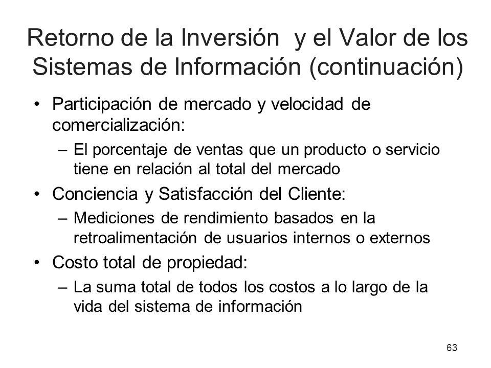 Retorno de la Inversión y el Valor de los Sistemas de Información (continuación) Participación de mercado y velocidad de comercialización: –El porcent