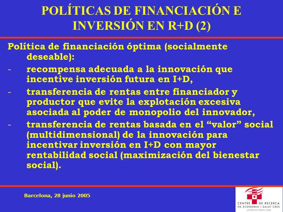 Barcelona, 28 junio 2005 POLÍTICAS DE FINANCIACIÓN E INVERSIÓN EN R+D (2) Política de financiación óptima (socialmente deseable): - recompensa adecuada a la innovación que incentive inversión futura en I+D, - transferencia de rentas entre financiador y productor que evite la explotación excesiva asociada al poder de monopolio del innovador, - transferencia de rentas basada en el valor social (multidimensional) de la innovación para incentivar inversión en I+D con mayor rentabilidad social (maximización del bienestar social).
