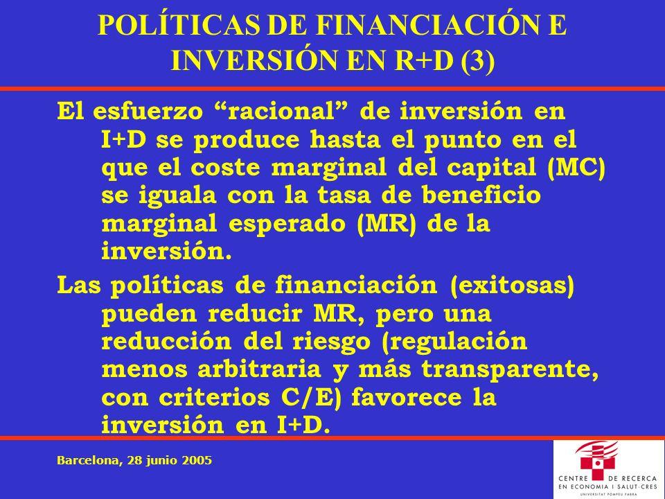 Barcelona, 28 junio 2005 POLÍTICAS DE FINANCIACIÓN E INVERSIÓN EN R+D (3) El esfuerzo racional de inversión en I+D se produce hasta el punto en el que el coste marginal del capital (MC) se iguala con la tasa de beneficio marginal esperado (MR) de la inversión.