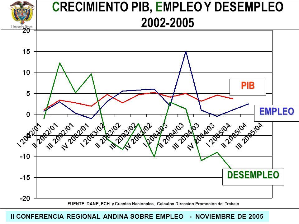 REPÚBLICA DE COLOMBIA MINISTERIO DE LA PROTECCIÓN SOCIAL II CONFERENCIA REGIONAL ANDINA SOBRE EMPLEO - NOVIEMBRE DE 2005 PIB EMPLEO DESEMPLEO CRECIMIE