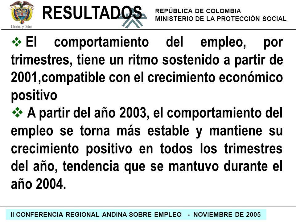 REPÚBLICA DE COLOMBIA MINISTERIO DE LA PROTECCIÓN SOCIAL II CONFERENCIA REGIONAL ANDINA SOBRE EMPLEO - NOVIEMBRE DE 2005 RESULTADOS El comportamiento
