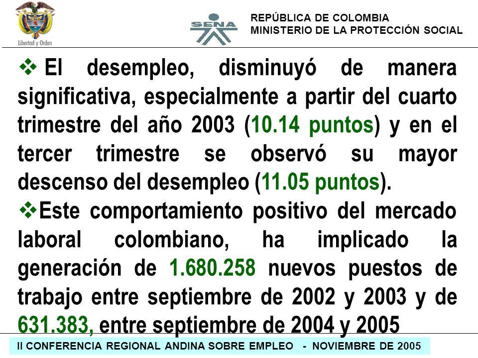 REPÚBLICA DE COLOMBIA MINISTERIO DE LA PROTECCIÓN SOCIAL II CONFERENCIA REGIONAL ANDINA SOBRE EMPLEO - NOVIEMBRE DE 2005 El desempleo, disminuyó de ma