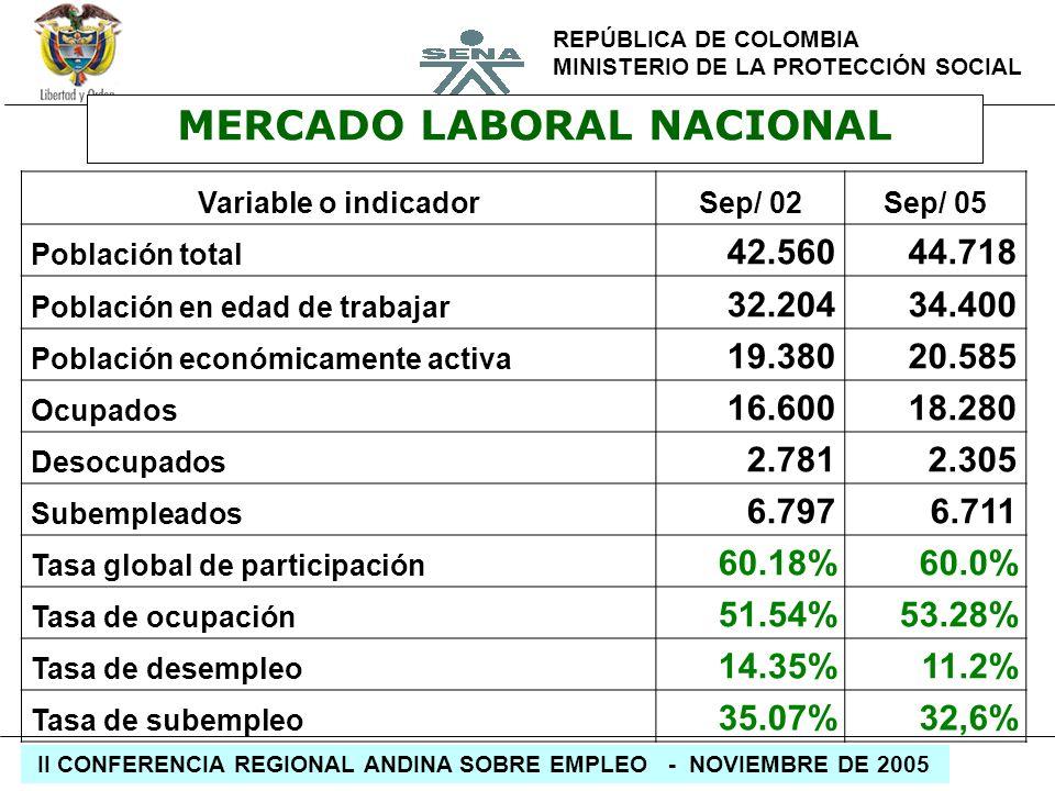 REPÚBLICA DE COLOMBIA MINISTERIO DE LA PROTECCIÓN SOCIAL II CONFERENCIA REGIONAL ANDINA SOBRE EMPLEO - NOVIEMBRE DE 2005 MERCADO LABORAL NACIONAL Vari