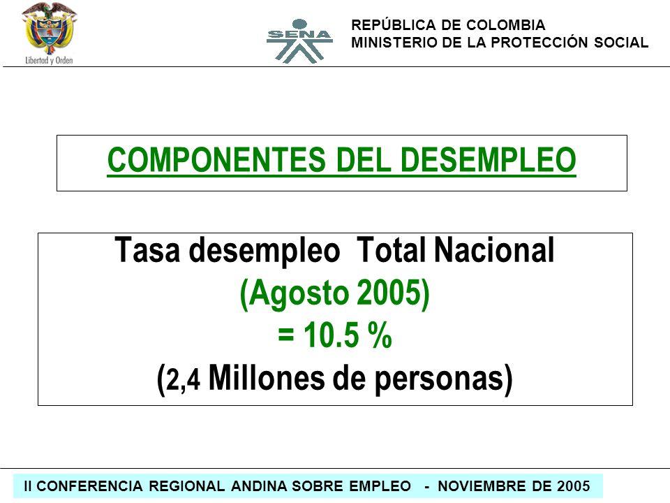 REPÚBLICA DE COLOMBIA MINISTERIO DE LA PROTECCIÓN SOCIAL II CONFERENCIA REGIONAL ANDINA SOBRE EMPLEO - NOVIEMBRE DE 2005 COMPONENTES DEL DESEMPLEO Tas
