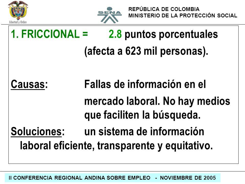 REPÚBLICA DE COLOMBIA MINISTERIO DE LA PROTECCIÓN SOCIAL II CONFERENCIA REGIONAL ANDINA SOBRE EMPLEO - NOVIEMBRE DE 2005 1. FRICCIONAL =2.8 puntos por