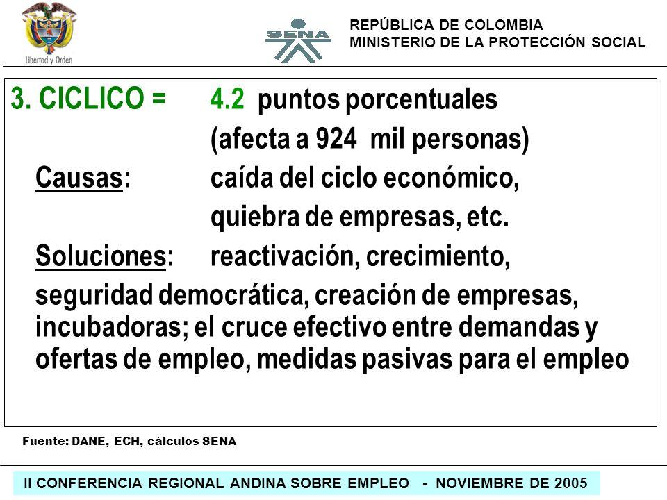 REPÚBLICA DE COLOMBIA MINISTERIO DE LA PROTECCIÓN SOCIAL II CONFERENCIA REGIONAL ANDINA SOBRE EMPLEO - NOVIEMBRE DE 2005 3. CICLICO = 4.2 puntos porce