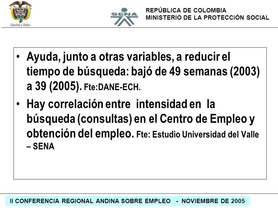 REPÚBLICA DE COLOMBIA MINISTERIO DE LA PROTECCIÓN SOCIAL II CONFERENCIA REGIONAL ANDINA SOBRE EMPLEO - NOVIEMBRE DE 2005 Ayuda, junto a otras variable