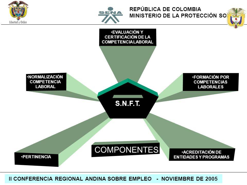 REPÚBLICA DE COLOMBIA MINISTERIO DE LA PROTECCIÓN SOCIAL II CONFERENCIA REGIONAL ANDINA SOBRE EMPLEO - NOVIEMBRE DE 2005 NORMALIZACIÓN COMPETENCIA LAB