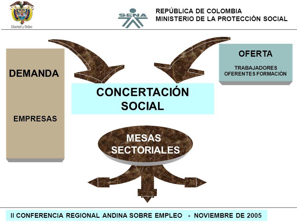 REPÚBLICA DE COLOMBIA MINISTERIO DE LA PROTECCIÓN SOCIAL II CONFERENCIA REGIONAL ANDINA SOBRE EMPLEO - NOVIEMBRE DE 2005 DEMANDA EMPRESAS OFERTA TRABA