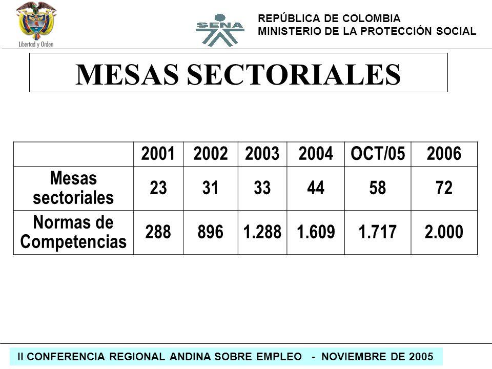 REPÚBLICA DE COLOMBIA MINISTERIO DE LA PROTECCIÓN SOCIAL II CONFERENCIA REGIONAL ANDINA SOBRE EMPLEO - NOVIEMBRE DE 2005 MESAS SECTORIALES 20012002200