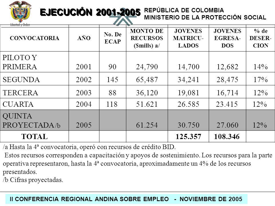 REPÚBLICA DE COLOMBIA MINISTERIO DE LA PROTECCIÓN SOCIAL II CONFERENCIA REGIONAL ANDINA SOBRE EMPLEO - NOVIEMBRE DE 2005 CONVOCATORIAAÑO No. De ECAP M