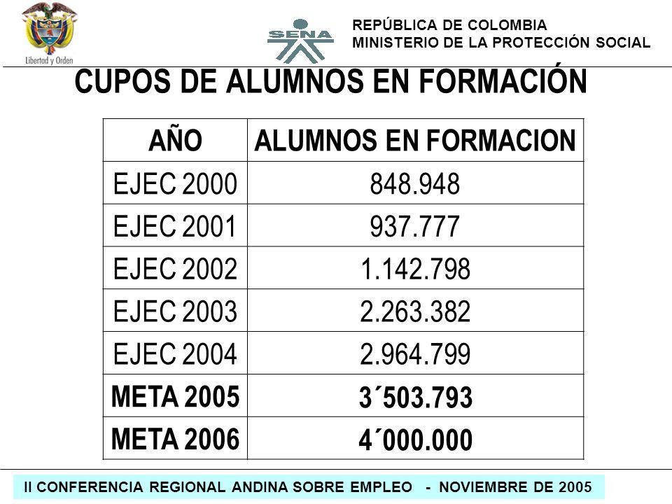 REPÚBLICA DE COLOMBIA MINISTERIO DE LA PROTECCIÓN SOCIAL II CONFERENCIA REGIONAL ANDINA SOBRE EMPLEO - NOVIEMBRE DE 2005 CUPOS DE ALUMNOS EN FORMACIÓN