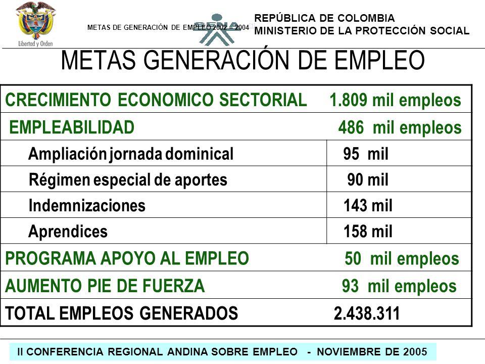 REPÚBLICA DE COLOMBIA MINISTERIO DE LA PROTECCIÓN SOCIAL II CONFERENCIA REGIONAL ANDINA SOBRE EMPLEO - NOVIEMBRE DE 2005 METAS DE GENERACIÓN DE EMPLEO