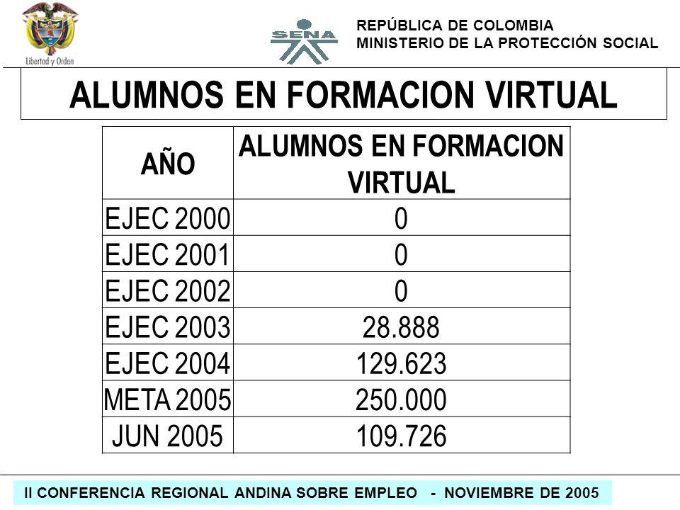 REPÚBLICA DE COLOMBIA MINISTERIO DE LA PROTECCIÓN SOCIAL II CONFERENCIA REGIONAL ANDINA SOBRE EMPLEO - NOVIEMBRE DE 2005 ALUMNOS EN FORMACION VIRTUAL