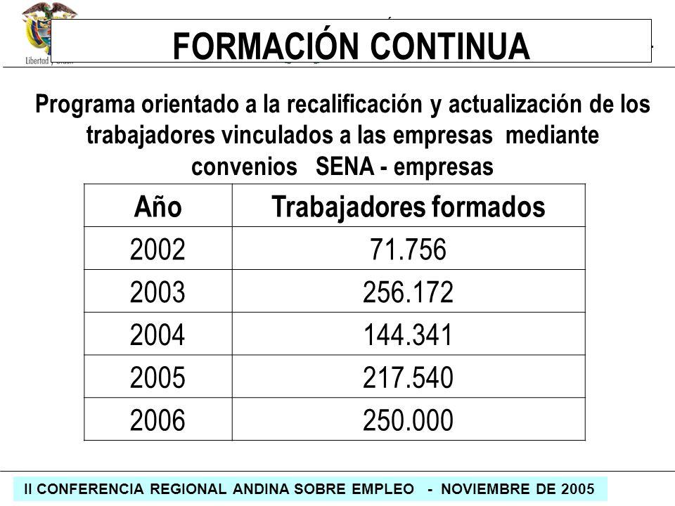 REPÚBLICA DE COLOMBIA MINISTERIO DE LA PROTECCIÓN SOCIAL II CONFERENCIA REGIONAL ANDINA SOBRE EMPLEO - NOVIEMBRE DE 2005 FORMACIÓN CONTINUA Programa o
