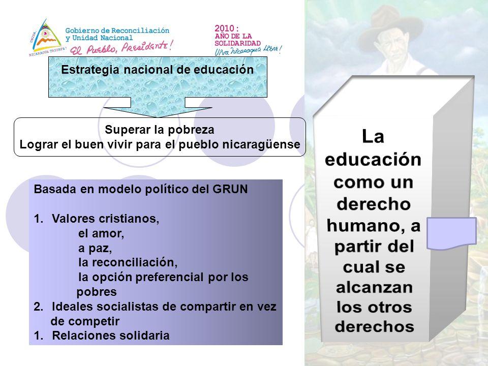 Estrategia nacional de educación Superar la pobreza Lograr el buen vivir para el pueblo nicaragüense Basada en modelo político del GRUN 1.Valores cris