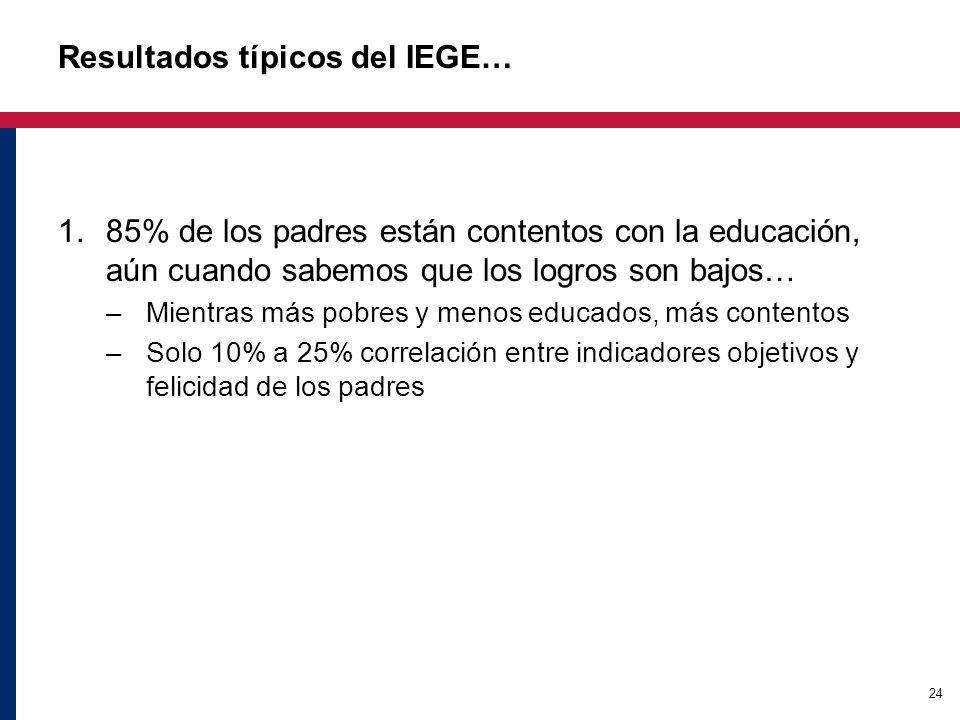 24 Resultados típicos del IEGE… 1.85% de los padres están contentos con la educación, aún cuando sabemos que los logros son bajos… –Mientras más pobres y menos educados, más contentos –Solo 10% a 25% correlación entre indicadores objetivos y felicidad de los padres