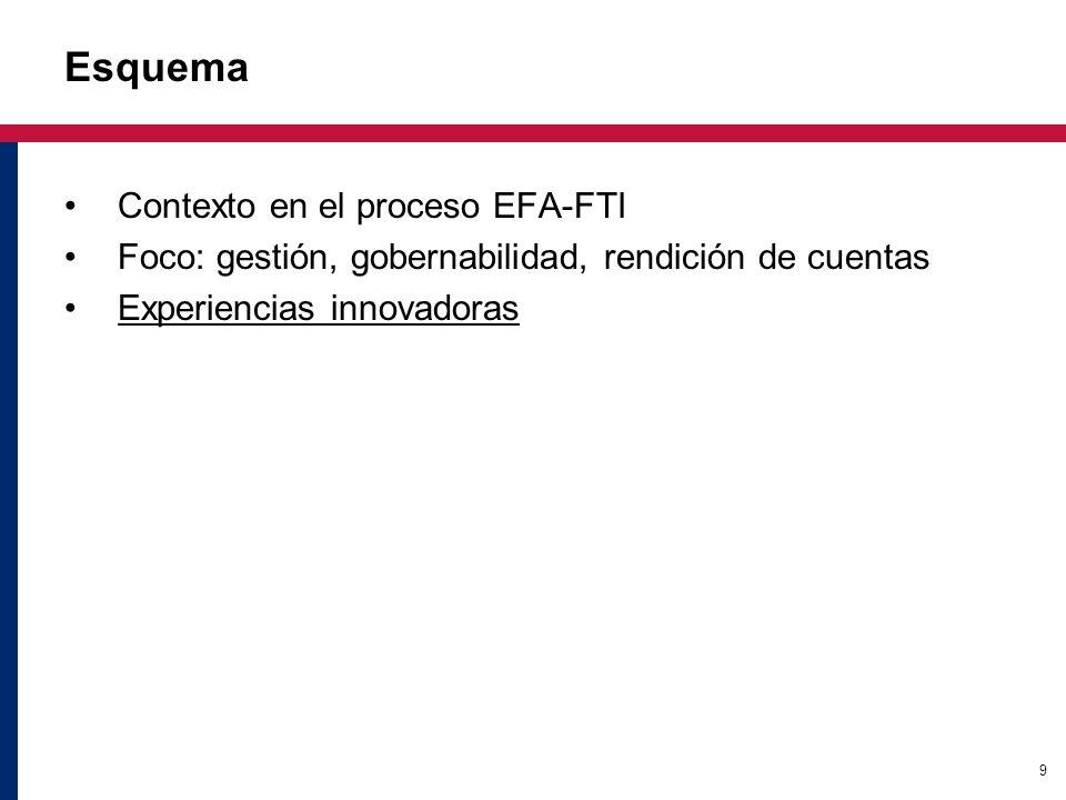 9 Esquema Contexto en el proceso EFA-FTI Foco: gestión, gobernabilidad, rendición de cuentas Experiencias innovadoras