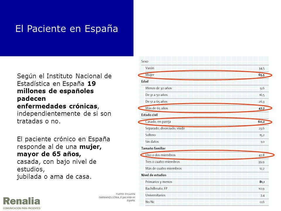 El Paciente en España Según el Instituto Nacional de Estadística en España 19 millones de españoles padecen enfermedades crónicas, independientemente de si son tratadas o no.